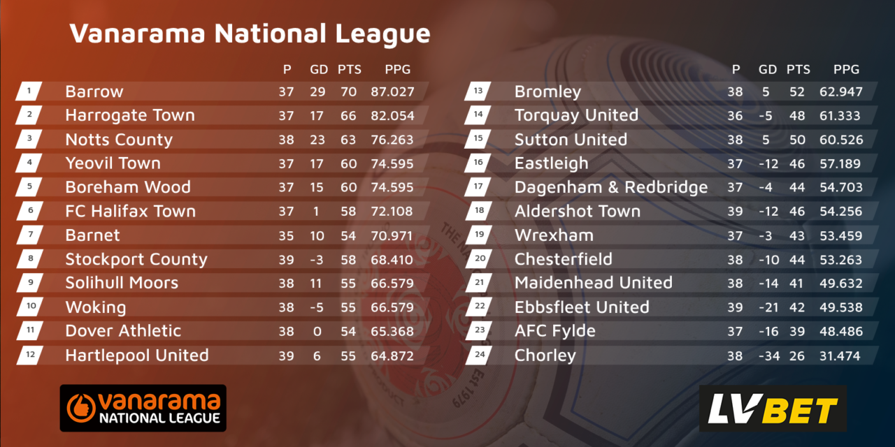 https://www.chorleyfc.com/wp-content/uploads/2020/06/National-Table-PPG-1280x640.png